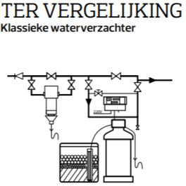 Traditionele waterontharder